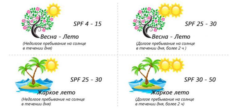 защитные лосьоны SPF